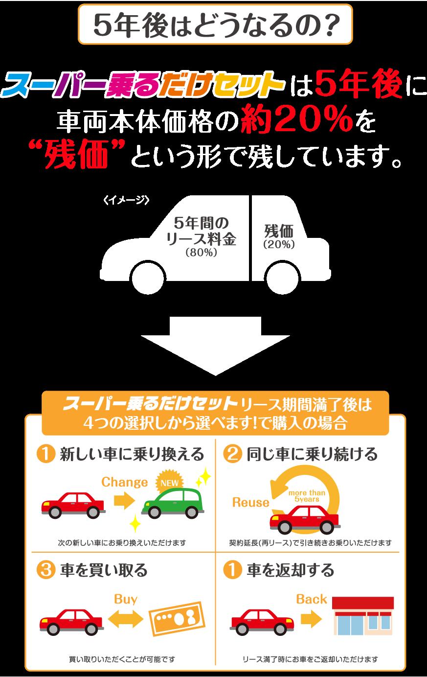 """スーパー乗るだけセットは5年後に車両本体価格の約20%を""""残価""""という形で残しています。"""